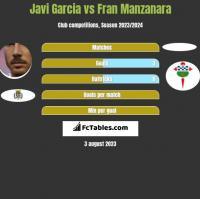 Javi Garcia vs Fran Manzanara h2h player stats
