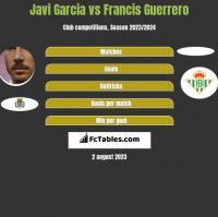 Javi Garcia vs Francis Guerrero h2h player stats