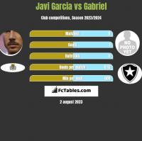 Javi Garcia vs Gabriel h2h player stats