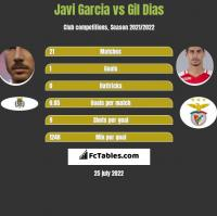 Javi Garcia vs Gil Dias h2h player stats