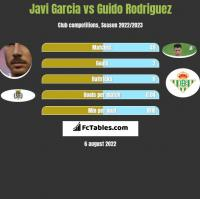 Javi Garcia vs Guido Rodriguez h2h player stats