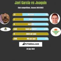 Javi Garcia vs Joaquin h2h player stats