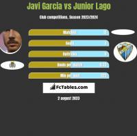 Javi Garcia vs Junior Lago h2h player stats