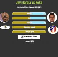 Javi Garcia vs Koke h2h player stats