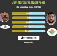 Javi Garcia vs Nabil Fekir h2h player stats