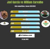 Javi Garcia vs William Carvalho h2h player stats