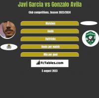 Javi Garcia vs Gonzalo Avila h2h player stats
