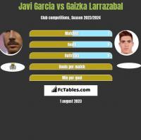 Javi Garcia vs Gaizka Larrazabal h2h player stats
