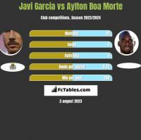 Javi Garcia vs Aylton Boa Morte h2h player stats