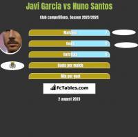 Javi Garcia vs Nuno Santos h2h player stats