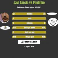 Javi Garcia vs Paulinho h2h player stats