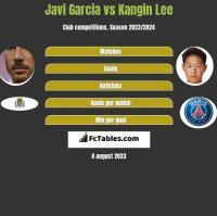Javi Garcia vs Kangin Lee h2h player stats