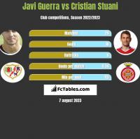 Javi Guerra vs Cristian Stuani h2h player stats