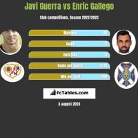 Javi Guerra vs Enric Gallego h2h player stats