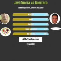 Javi Guerra vs Guerrero h2h player stats