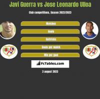 Javi Guerra vs Jose Leonardo Ulloa h2h player stats