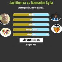Javi Guerra vs Mamadou Sylla h2h player stats