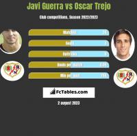 Javi Guerra vs Oscar Trejo h2h player stats