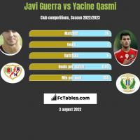 Javi Guerra vs Yacine Qasmi h2h player stats
