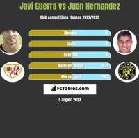 Javi Guerra vs Juan Hernandez h2h player stats