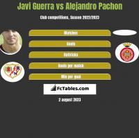 Javi Guerra vs Alejandro Pachon h2h player stats