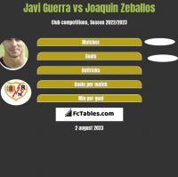 Javi Guerra vs Joaquin Zeballos h2h player stats