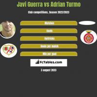 Javi Guerra vs Adrian Turmo h2h player stats