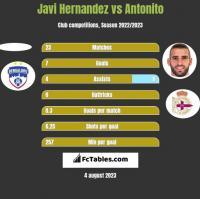 Javi Hernandez vs Antonito h2h player stats