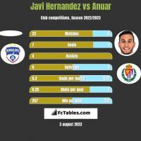 Javi Hernandez vs Anuar h2h player stats