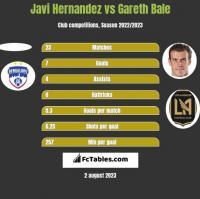 Javi Hernandez vs Gareth Bale h2h player stats