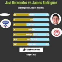 Javi Hernandez vs James Rodriguez h2h player stats
