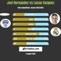 Javi Hernandez vs Lucas Vazquez h2h player stats