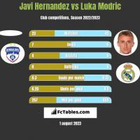 Javi Hernandez vs Luka Modric h2h player stats
