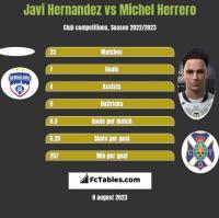 Javi Hernandez vs Michel Herrero h2h player stats