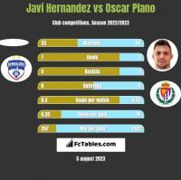 Javi Hernandez vs Oscar Plano h2h player stats