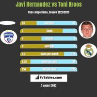 Javi Hernandez vs Toni Kroos h2h player stats