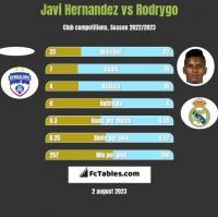 Javi Hernandez vs Rodrygo h2h player stats