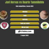 Javi Hervas vs Duarte Tammilehto h2h player stats