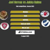 Javi Hervas vs Jukka Halme h2h player stats