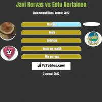 Javi Hervas vs Eetu Vertainen h2h player stats