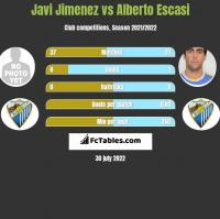 Javi Jimenez vs Alberto Escasi h2h player stats