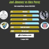 Javi Jimenez vs Alex Perez h2h player stats