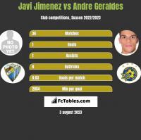 Javi Jimenez vs Andre Geraldes h2h player stats