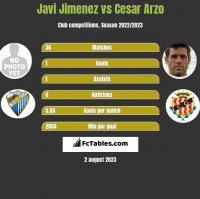 Javi Jimenez vs Cesar Arzo h2h player stats