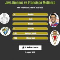 Javi Jimenez vs Francisco Molinero h2h player stats