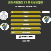 Javi Jimenez vs Josua Mejias h2h player stats