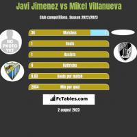 Javi Jimenez vs Mikel Villanueva h2h player stats
