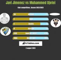 Javi Jimenez vs Muhammed Djetei h2h player stats
