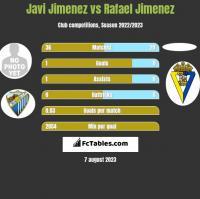 Javi Jimenez vs Rafael Jimenez h2h player stats