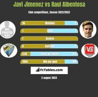 Javi Jimenez vs Raul Albentosa h2h player stats